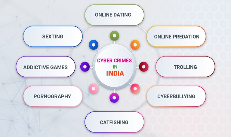 best spy app in india - cyber crimes in india